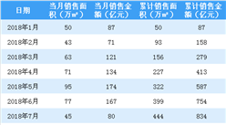 2018年8月綠城中國銷售簡報:累計銷售額同比增長15.8%(附圖表)
