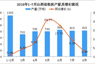2018年1-8月山西省焦炭产量为6088万吨 同比增长8.3%