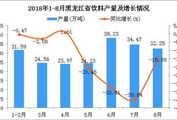 2018年1-8月黑龙江省饮料产量为209.3万吨 同比下降20.57%
