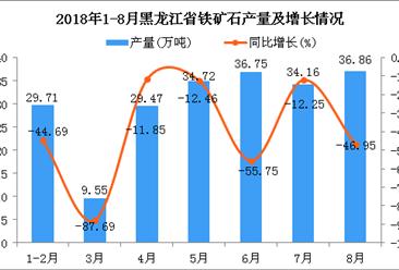 2018年1-8月黑龙江省铁矿石产量同比下降46.64%