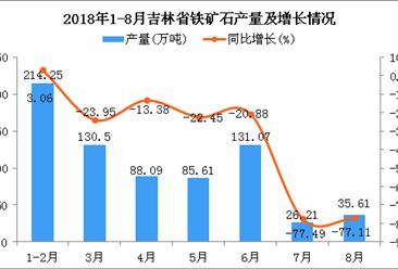 2018年1-8月吉林省铁矿石产量为711.34万吨 同比下降17.63%
