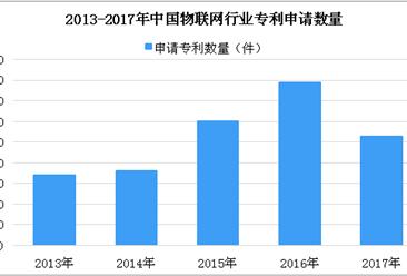 2018年中国物联网行业专利申请数量分析(附图表)
