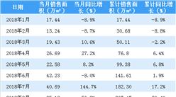 2018年8月佳兆业销售简报:累计销售额超350亿(附图表)