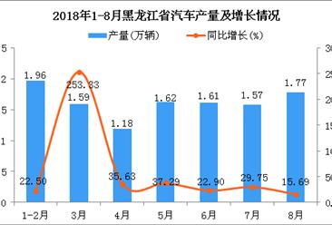 2018年1-8月黑龙江省汽车产量为11.3万辆 同比增长38.65%