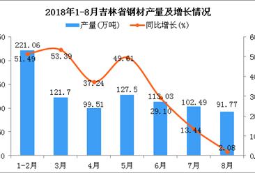 2018年1-8月吉林省钢材产量为877.06万吨 同比增长55.72%