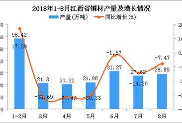 2018年1-8月江西省铜材产量为209.76万吨 同比下降11.61%