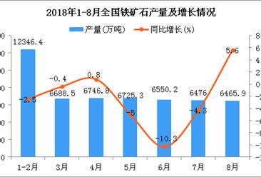 2018年1-8月全国铁矿石产量为51080.2万吨 同比下降1.9%
