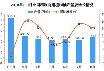 2018年1-8月全国精制食用植物油产量为3338.8万吨 同比增长2.9%