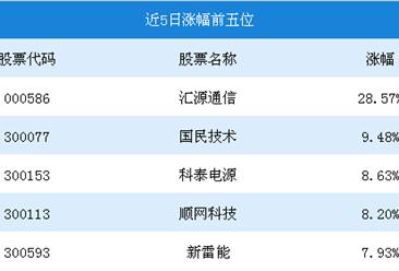 2018年9月5G行情周报:汇源通信涨幅为28.57%(9.17-9.21)