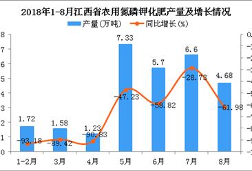 2018年1-8月江西省农用氮磷钾化肥产量同比下降71.96%(附图)