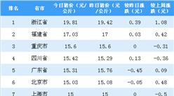2018年9月21日全国各省市生猪价格排行榜:浙江省猪价最高(附排名)