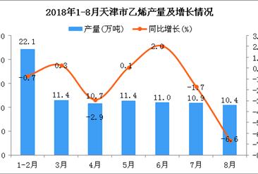 2018年1-8月天津市乙烯产量为87.9万吨 同比下降1.3%