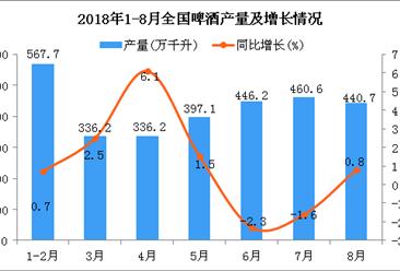 2018年1-8月全国啤酒产量为2926.7万千升 同比增长0.3%