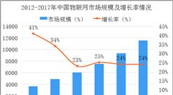 2018年中國物聯網政策及技術架構分析(圖)