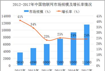 2018年中国物联网政策及技术架构分析(图)