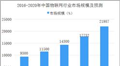 中國物聯網市場分析及預測:2020年整體規模將達2.2萬億元