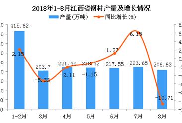 2018年1-8月江西省钢材产量为1707.02万吨 同比下降1.11%
