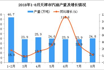 2018年1-8月天津市汽油产量为193.8万吨 同比增长21%