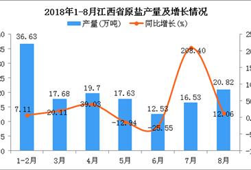 2018年1-8月江西省原盐产量为141.52万吨 同比增长14.03%