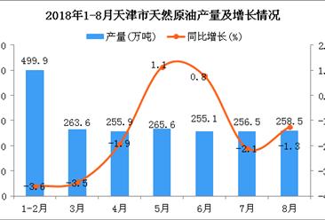 2018年1-8月天津市天然原油产量为2055.1万吨 同比下降1.8%
