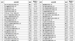 2018年浙江省服務業百強企業榜單出爐:物產中大集團位列榜首(附榜單)