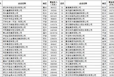 2018年浙江省服务业百强企业榜单出炉:物产中大集团位列榜首(附榜单)