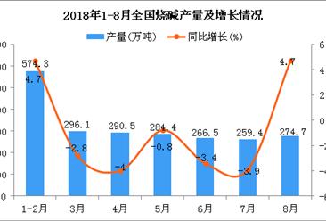 2018年1-8月全国烧碱产量为2231.1万吨 同比增长0.6%