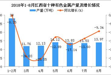 2018年1-8月江西省十种有色金属产量为107.34万吨 同比下降13.27%