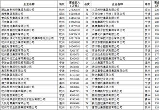 2018年浙江省制造业100强企业排行榜
