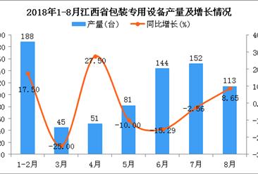 2018年1-8月江西省包装专用设备产量为774台 同比下降0.77%