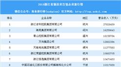 2018浙江省制造业百强企业排行榜:吉利第一 海亮集团第二(附完整榜单)