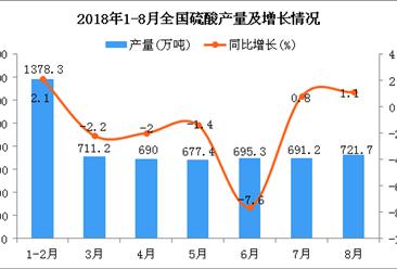 2018年1-8月全国硫酸产量为5520.2万吨 同比下降1.3%