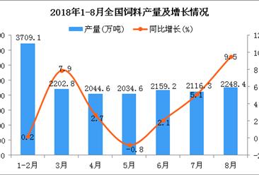 2018年1-8月全国饲料产量为15794万吨 同比增长3.7%