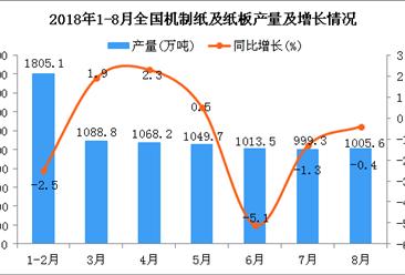 2018年1-8月全国机制纸及纸板产量为7925.4万吨 同比下降0.8%