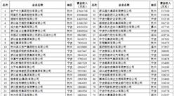 2018年浙江省服務業100強企業排行榜