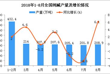 2018年1-8月全国纯碱产量为1680.2万吨 同比增长0.8%