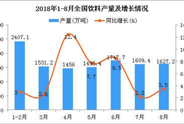 2018年1-8月全国饮料产量为11226.5万吨 同比增长5.9%