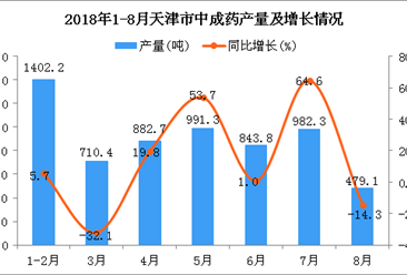 2018年1-8月天津市中成药产量为6291.7吨 同比增长8.3%