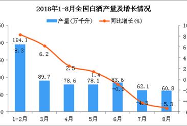 2018年1-8月全国白酒产量同比增长2.2%(附图)