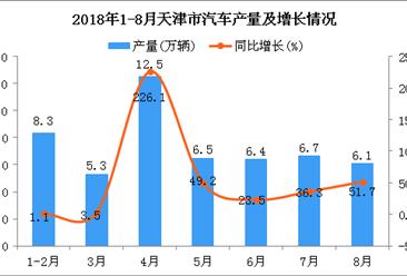 2018年1-8月天津市汽车产量为51.8万辆 同比下降2.8%