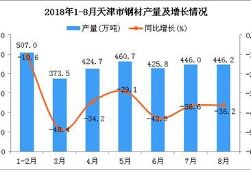 2018年1-8月天津市钢材产量及增长情况分析:同比增长4.9%