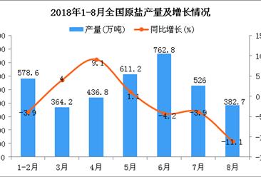 2018年1-8月全国原盐产量为3707.2万吨 同比下降0.9%