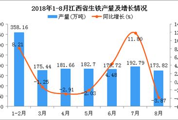 2018年1-8月江西省生铁产量为1444.29万吨 同比增长2.61%