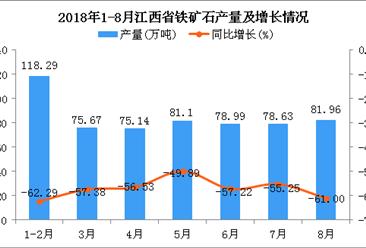 2018年1-8月江西省铁矿石产量为589.78万吨 同比下降57.77%