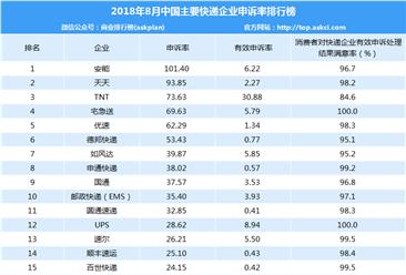2018年8月快递企业投诉排行榜:安能/天天/TNT前三(附排名)