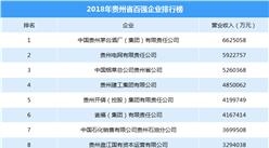 2018年贵州省百强企业排行榜:贵州茅台第一 营收达662.5亿元(附榜单)