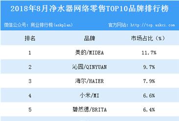 2018年8月净水器网络零售TOP10品牌排行榜