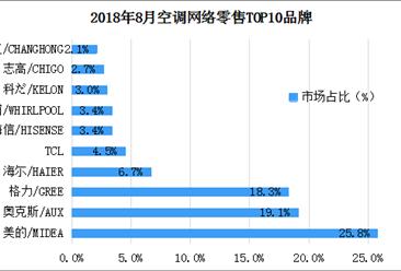 2018年8空调网络零售情况分析(表)