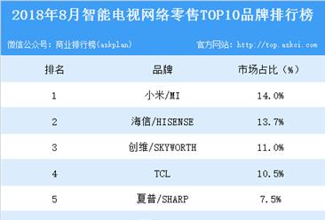 2018年8月智能电视网络零售TOP10品牌排行榜