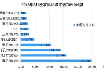 2018年8月洗衣机网络零售情况分析:海尔品牌洗衣机市场占有率最大(表)